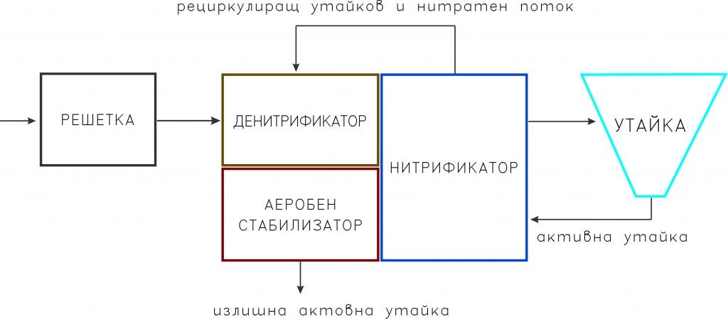 Технологична схема на биологичните процеси